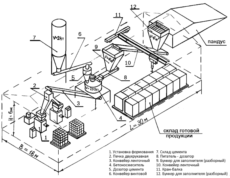 Оборудование для производства кирпича методом гиперпрессования